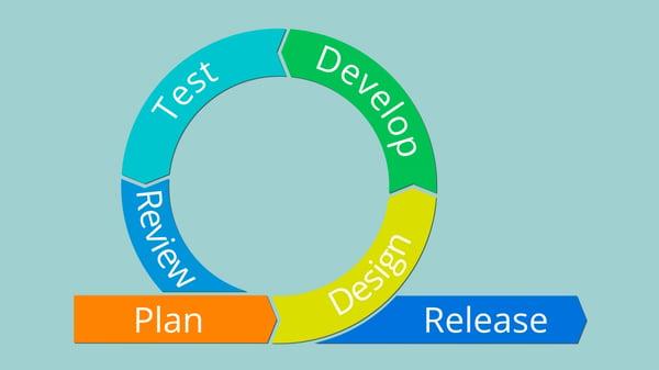 agile-development